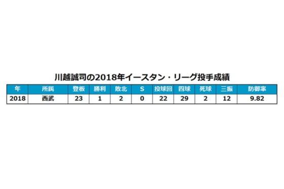 埼玉西武川越、投手から外野手に登録変更 昨秋フェニックスLは外野手に振り分け