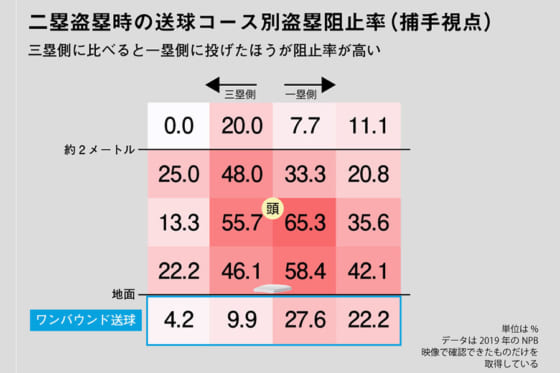 二盗盗塁時の送球コース別盗塁阻止率(捕手視点)※写真提供:Full-Count(画像:DELTA)