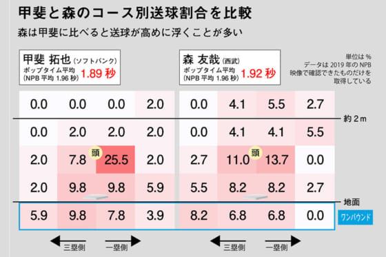 甲斐拓也と森友哉のコース別送球割合を比較※写真提供:Full-Count(画像:DELTA)