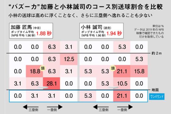 加藤匠馬と小林誠司のコース別送球割合を比較※写真提供:Full-Count(画像:DELTA)