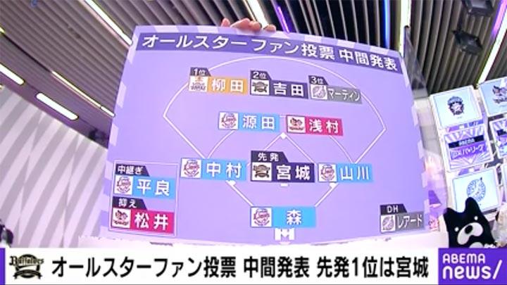 オールスター投票中間発表 1位は宮城大弥©AbemaTV, Inc.