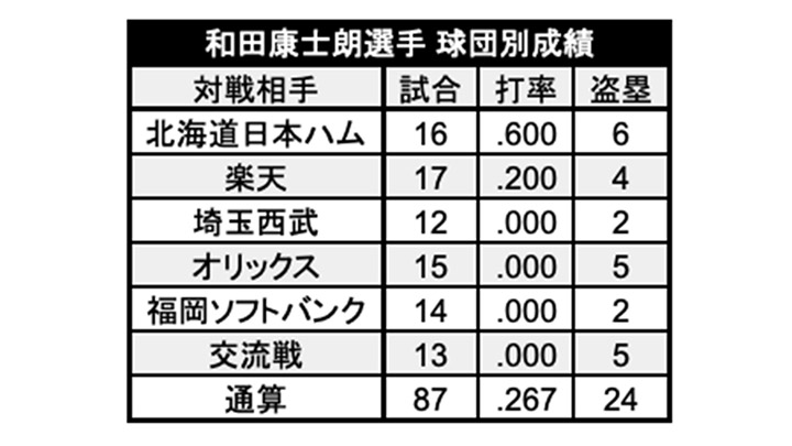 和田康士朗選手球団別成績(C)パ・リーグ インサイト