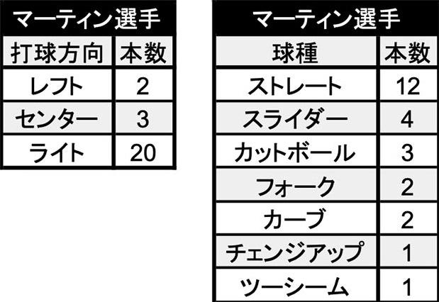 マーティン選手 本塁打の打球方向と球種(C)パ・リーグ インサイト