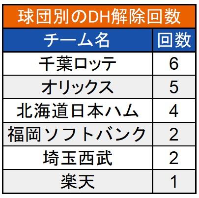 球団別のDH解除数(C)パ・リーグ インサイト