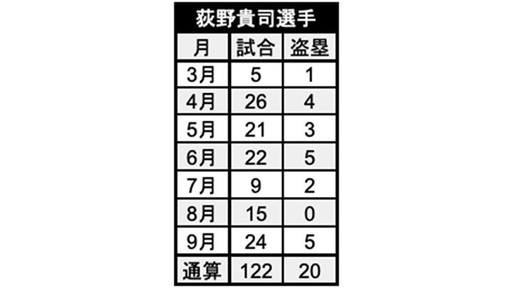 荻野貴司選手月別成績(C)パ・リーグ インサイト
