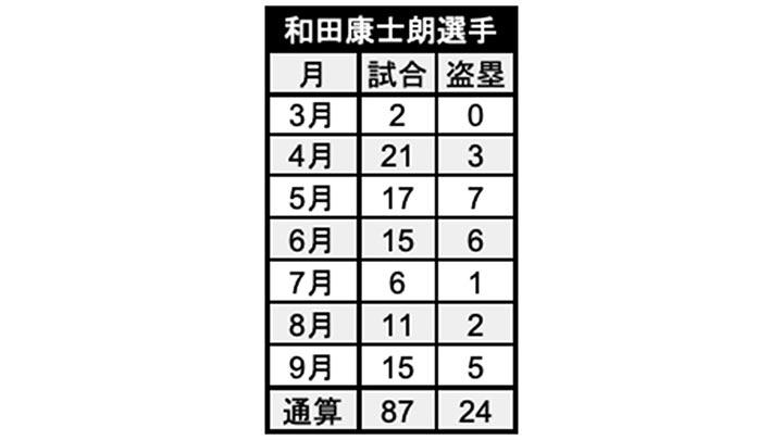 和田康士朗選手月別成績(C)パ・リーグ インサイト