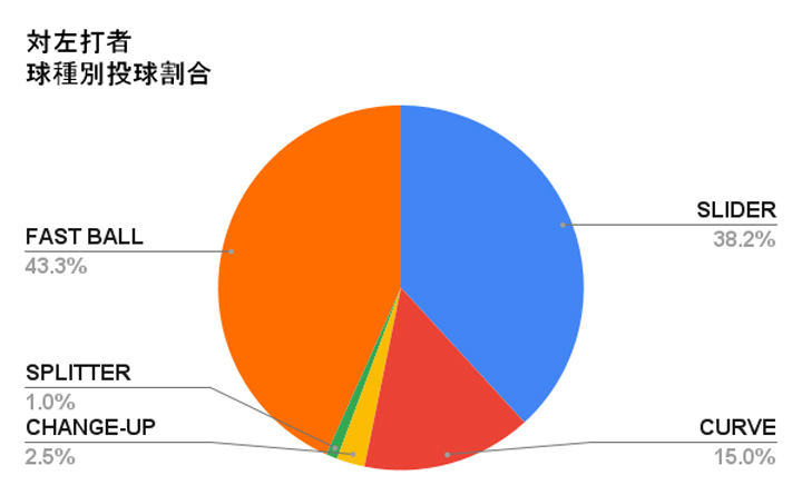 オリックス・バファローズ 宮城大弥投手の左打者に対する球種別投球割合(C)パ・リーグ インサイト