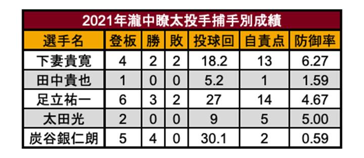 瀧中瞭太投手の捕手別成績(C)PLM
