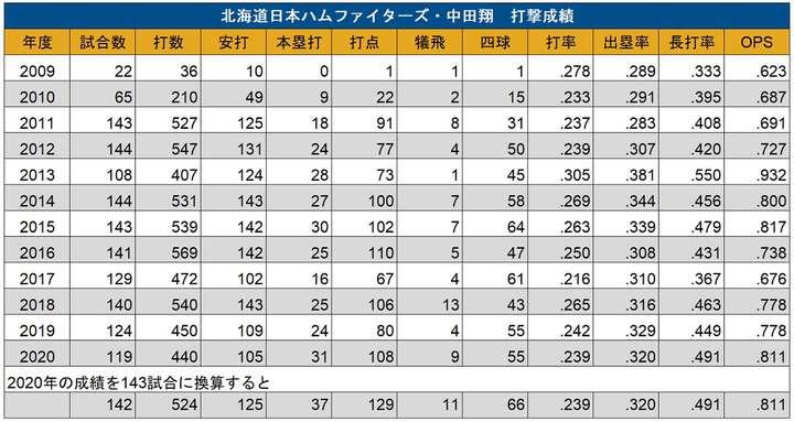 143試合に換算した2020年の試合数、打数、安打、本塁打、打点、犠飛、四球は小数点第一位を四捨五入したものを掲載(C)PLM