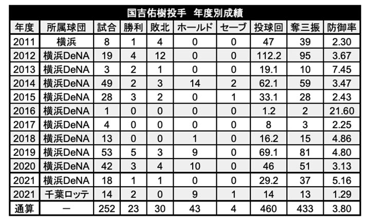 国吉佑樹投手の年度別成績(C)PLM