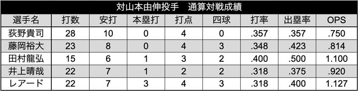 山本投手 選手別通算対戦成績(C)パ・リーグ インサイト