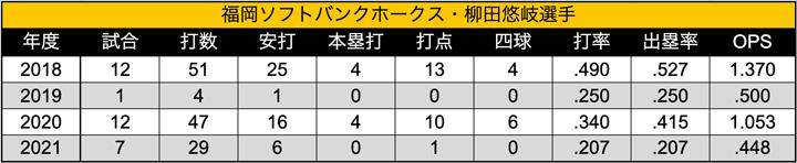 柳田選手 楽天生命パーク宮城における年度別成績(C)パ・リーグインサイト
