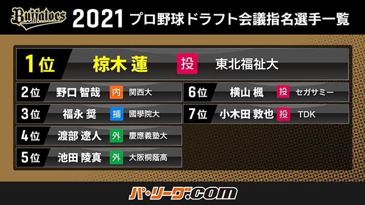 オリックス・バファローズ 2021年ドラフト会議指名選手一覧(C)PLM