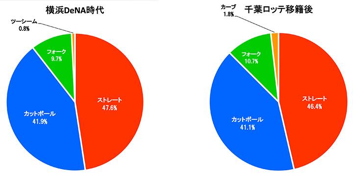 国吉佑樹投手の2021年結果球割合(C)PLM