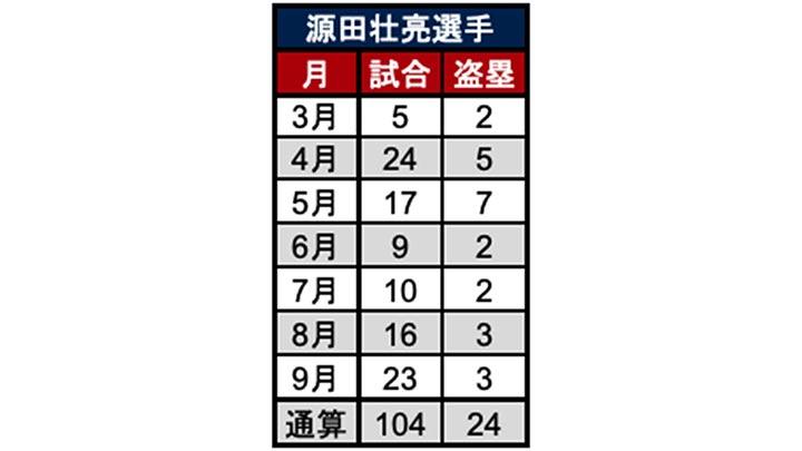 源田壮亮選手月別成績(C)パ・リーグ インサイト