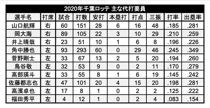 2020年の千葉ロッテ代打要員(C)パ・リーグ インサイト