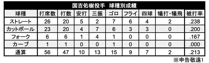 国吉佑樹投手の球種別成績(C)PLM