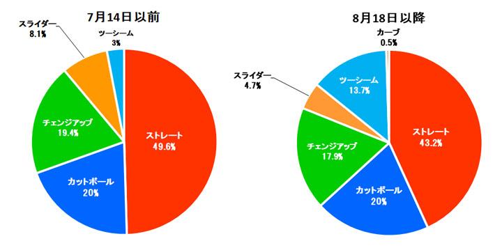 小島和哉投手 2021年結果球割合(C)パ・リーグ インサイト