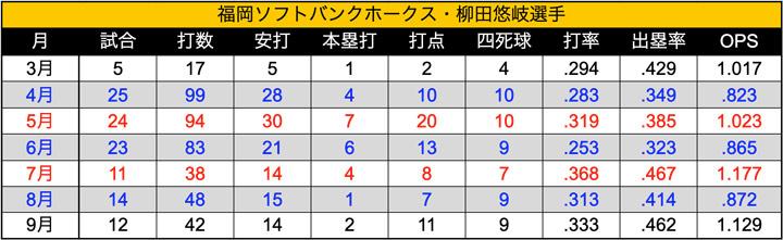 柳田選手 今季における月別打撃成績(C)パ・リーグ インサイト