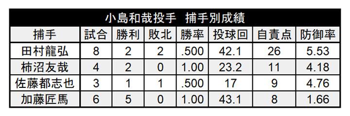 小島和哉投手 捕手別成績(C)パ・リーグ インサイト