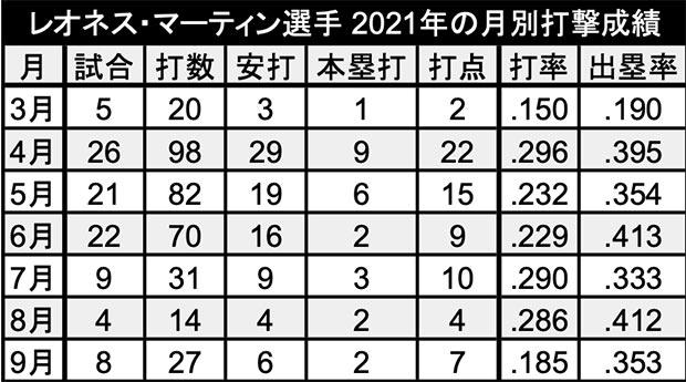 マーティン選手 2021年の月別打撃成績(C)パ・リーグ インサイト