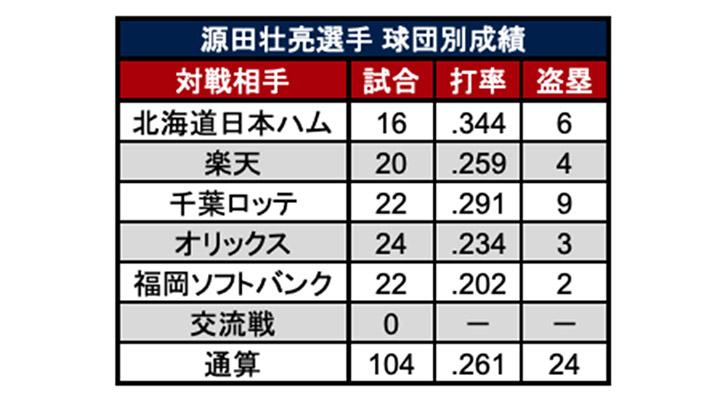 源田壮亮選手球団別成績(C)パ・リーグ インサイト