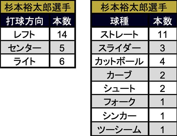 杉本裕太郎選手 本塁打の打球方向と球種(C)パ・リーグ インサイト