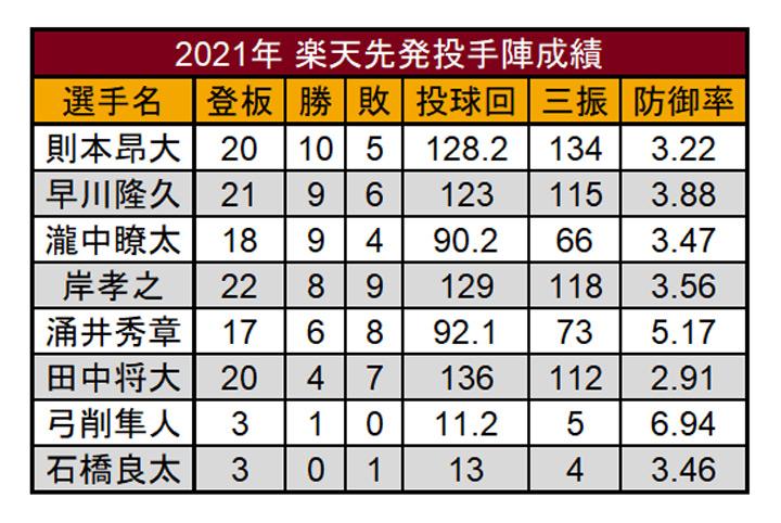 2021年の東北楽天先発投手成績(C)PLM