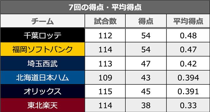 7回の得点・平均得点(C)パ・リーグ インサイト