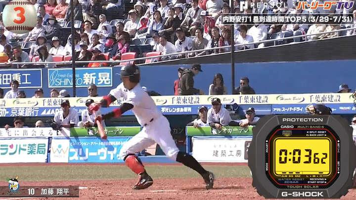 足が速いだけでない! 小ワザの効いた打撃・走塁技術をご覧あれ。内野安打計測トップ5