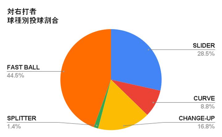 オリックス・バファローズ 宮城大弥投手の右打者に対する球種別投球割合(C)パ・リーグ インサイト