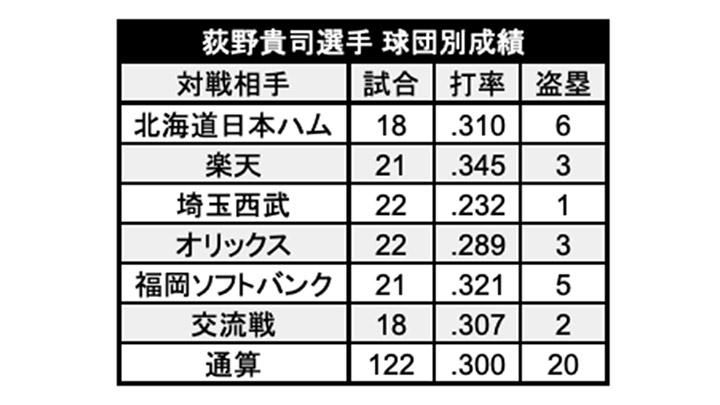 荻野貴司選手球団別成績(C)パ・リーグ インサイト