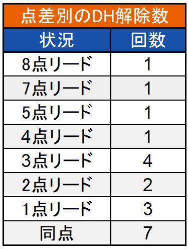 点差別のDH解除数(C)パ・リーグ インサイト