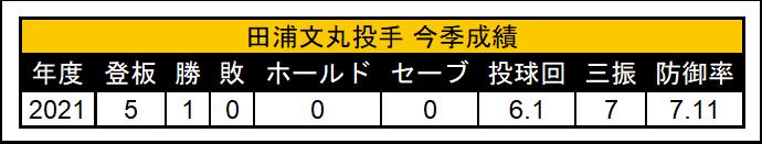 (C)パ・リーグ インサイト