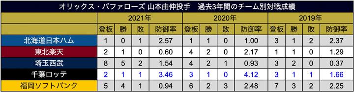 山本投手 過去3年間の球団別対戦成績(C)パ・リーグ インサイト