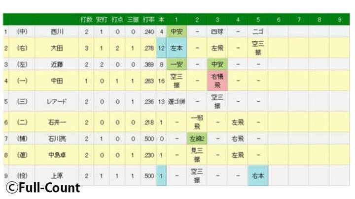 日ハム上原健太、自ら援護のプロ1号は「大マグレ」 5回1失点で今季初勝利の権利
