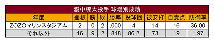 瀧中瞭太投手球場別成績(C)PLM