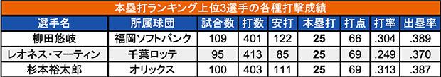 本塁打ランキング上位3選手の各種打撃成績(C)パ・リーグ インサイト