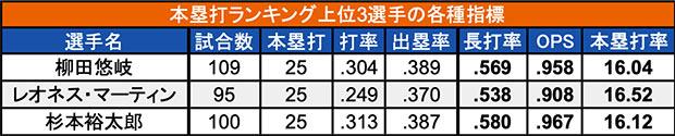 本塁打ランキング上位3選手の各種指標(C)パ・リーグ インサイト