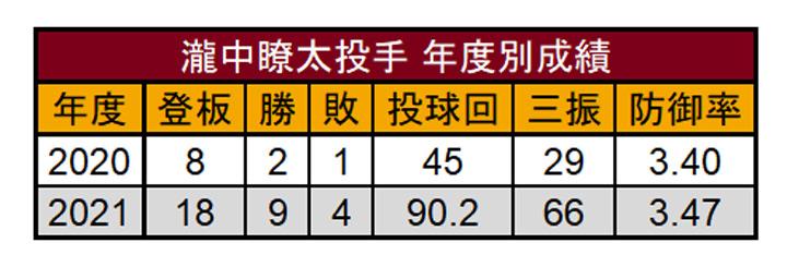 瀧中瞭太投手年度別成績(C)PLM