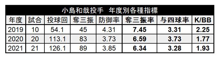 小島和哉投手 年度別各種指標(C)パ・リーグ インサイト