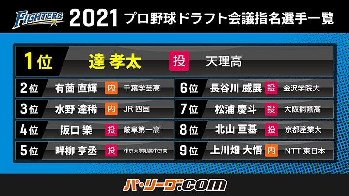 北海道日本ハムファイターズ 2021年ドラフト会議指名選手一覧(C)PLM