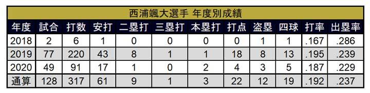 オリックス・バファローズ西浦颯大選手の成績(C)PLM
