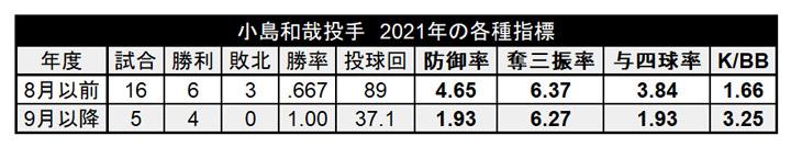 小島和哉投手 2021年の各種指標(C)パ・リーグ インサイト