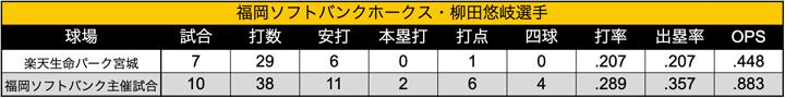柳田選手 今季の対楽天戦における球場別成績(C)パ・リーグ インサイト