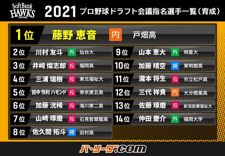 福岡ソフトバンクホークス 2021年育成ドラフト会議指名選手一覧(C)PLM