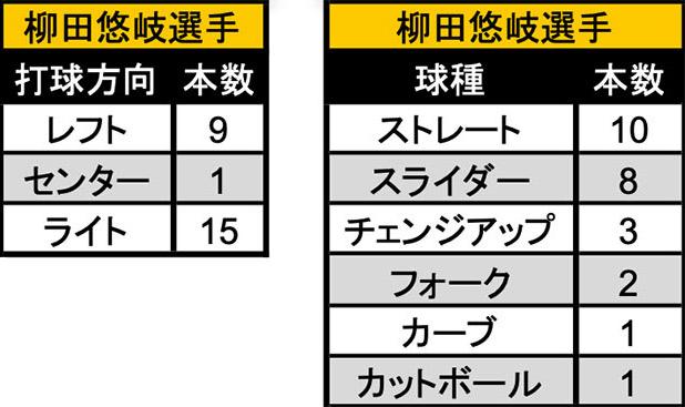 柳田悠岐選手 本塁打の打球方向と球種(C)パ・リーグ インサイト