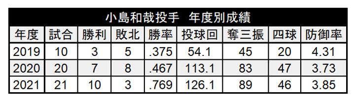 小島和哉投手 年度別成績(C)パ・リーグ インサイト