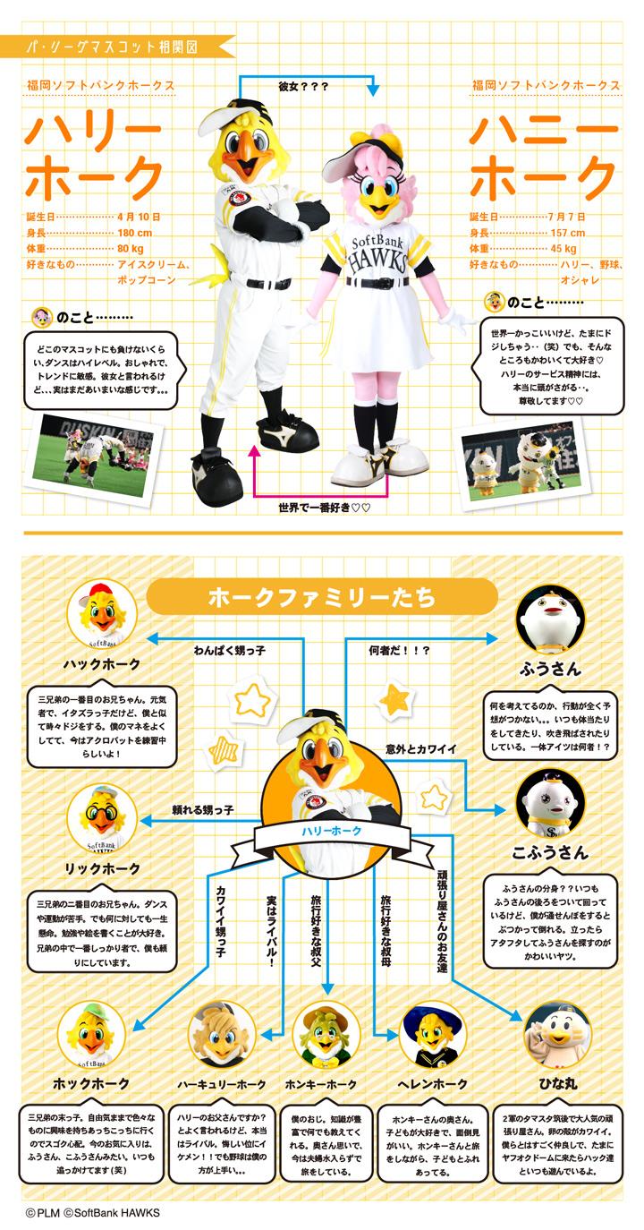 福岡ソフトバンクホークス・ハリーホークくんとホークファミリーの相関図