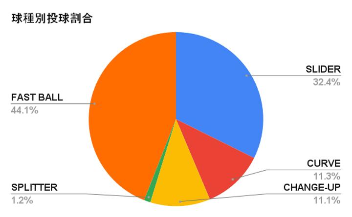 オリックス・バファローズ 宮城大弥投手の球種別投球割合(C)パ・リーグ インサイト